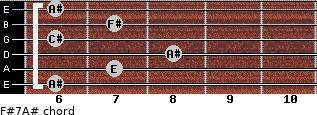 F#7/A# for guitar on frets 6, 7, 8, 6, 7, 6