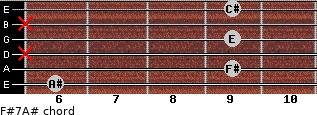 F#7/A# for guitar on frets 6, 9, x, 9, x, 9