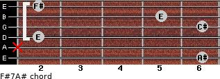 F#7/A# for guitar on frets 6, x, 2, 6, 5, 2
