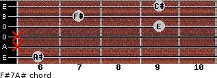 F#7/A# for guitar on frets 6, x, x, 9, 7, 9