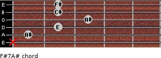 F#7/A# for guitar on frets x, 1, 2, 3, 2, 2