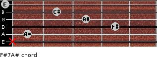 F#7/A# for guitar on frets x, 1, 4, 3, 2, 0