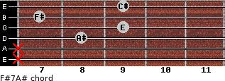 F#7/A# for guitar on frets x, x, 8, 9, 7, 9