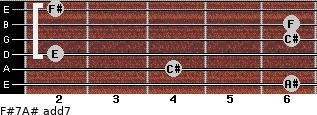 F#7/A# add(7) for guitar on frets 6, 4, 2, 6, 6, 2