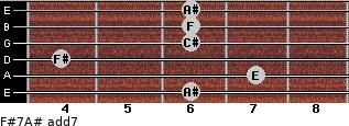 F#7/A# add(7) for guitar on frets 6, 7, 4, 6, 6, 6