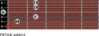 F#7/A# add(m2) for guitar on frets x, 1, 2, 0, 2, 2