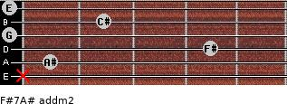 F#7/A# add(m2) for guitar on frets x, 1, 4, 0, 2, 0