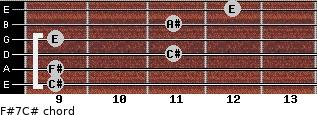 F#7/C# for guitar on frets 9, 9, 11, 9, 11, 12