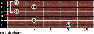 F#7/Db for guitar on frets 9, 7, x, 6, 7, 6
