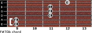F#7/Db for guitar on frets 9, 9, 11, 11, 11, 12