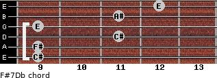 F#7/Db for guitar on frets 9, 9, 11, 9, 11, 12