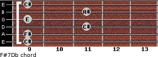 F#7/Db for guitar on frets 9, 9, 11, 9, 11, 9
