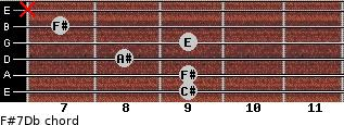 F#7/Db for guitar on frets 9, 9, 8, 9, 7, x