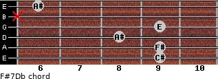 F#7/Db for guitar on frets 9, 9, 8, 9, x, 6