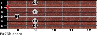 F#7/Db for guitar on frets 9, 9, 8, 9, x, 9