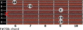 F#7/Db for guitar on frets 9, 9, x, 9, 7, 6