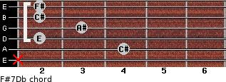 F#7/Db for guitar on frets x, 4, 2, 3, 2, 2