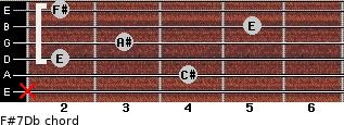 F#7/Db for guitar on frets x, 4, 2, 3, 5, 2
