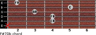 F#7/Db for guitar on frets x, 4, 4, 3, 5, 2