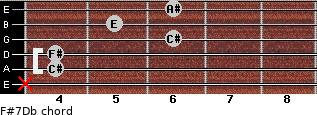 F#7/Db for guitar on frets x, 4, 4, 6, 5, 6