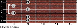 F#7/Db add(m2) guitar chord