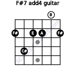 F#-7(add4) for guitar on frets 2, 4, 2, 2, 0, 2