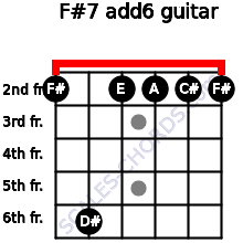 F#-7(add6) for guitar on frets 2, 6, 2, 2, 2, 2