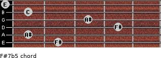 F#7b5 for guitar on frets 2, 1, 4, 3, 1, 0