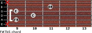 F#7b5 for guitar on frets x, 9, 10, 9, 11, x