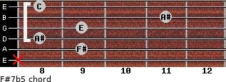 F#7b5 for guitar on frets x, 9, 8, 9, 11, 8