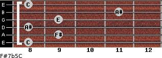F#7b5/C for guitar on frets 8, 9, 8, 9, 11, 8