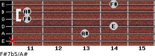F#7b5/A# for guitar on frets x, 13, 14, 11, 11, 14