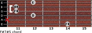 F#7#5 for guitar on frets 14, x, 12, 11, 11, 12
