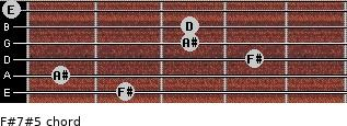 F#7#5 for guitar on frets 2, 1, 4, 3, 3, 0