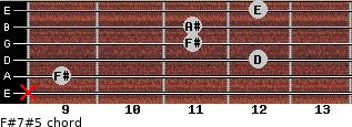 F#7#5 for guitar on frets x, 9, 12, 11, 11, 12