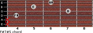 F#7#5 for guitar on frets x, x, 4, 7, 5, 6