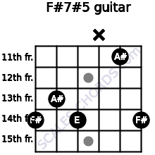 F#7#5 for guitar on frets 14, 13, 14, x, 11, 14