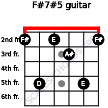 F#7#5 for guitar on frets 2, 5, 2, 3, 5, 2