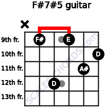 F#7#5 for guitar on frets x, 9, 12, 9, 11, 10