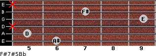 F#7#5/Bb for guitar on frets 6, 5, x, 9, 7, x