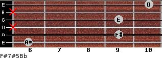 F#7#5/Bb for guitar on frets 6, 9, x, 9, x, 10
