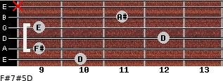 F#7#5/D for guitar on frets 10, 9, 12, 9, 11, x