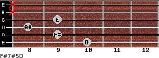 F#7#5/D for guitar on frets 10, 9, 8, 9, x, x