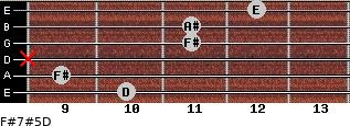 F#7#5/D for guitar on frets 10, 9, x, 11, 11, 12