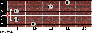 F#7#5/D for guitar on frets 10, 9, x, 9, 11, 12