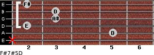 F#7#5/D for guitar on frets x, 5, 2, 3, 3, 2