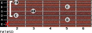 F#7#5/D for guitar on frets x, 5, 2, 3, 5, 2