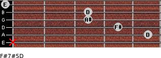 F#7#5/D for guitar on frets x, 5, 4, 3, 3, 0