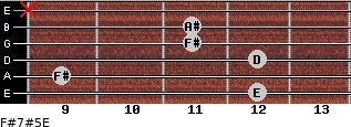 F#7#5/E for guitar on frets 12, 9, 12, 11, 11, x