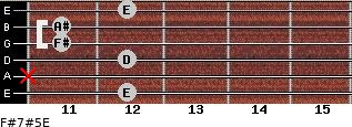F#7#5/E for guitar on frets 12, x, 12, 11, 11, 12